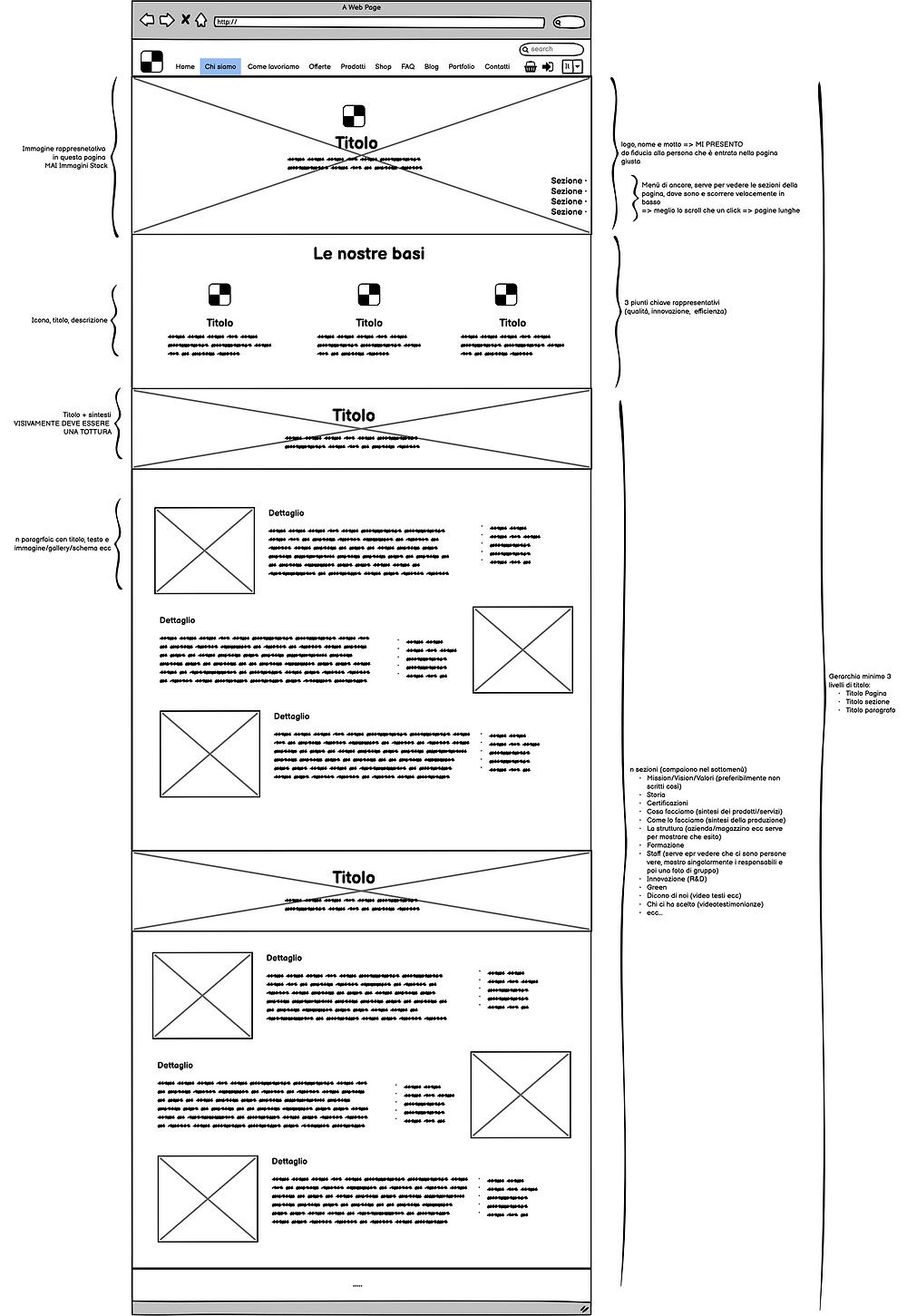 Schema pagina chi siamo - Web design - Wix, Wordpress, Magento, Prestashop