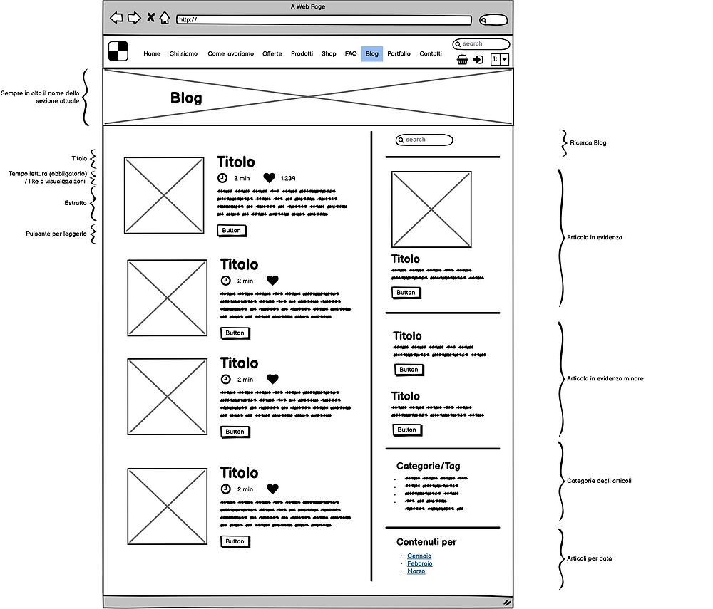 Schema pagina Blog - Web design - Wix, Wordpress, Magento, Prestashop