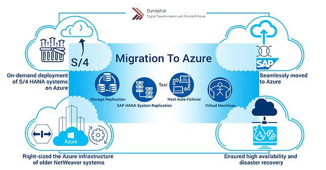 SAP Migration.jpg