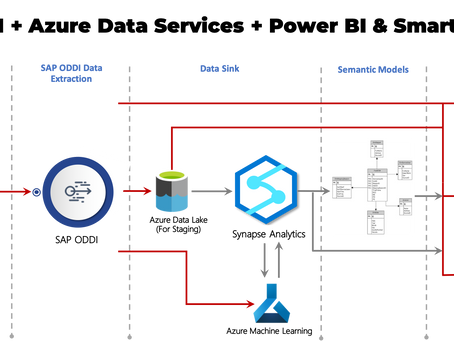 Introducing REST APIs based LIVE data ingestion from SAP systems to Microsoft Azure!!