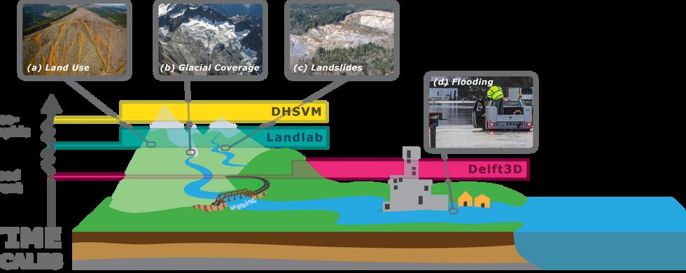 Modeling HydroGeomorphic Hazards (MoHGeoH)