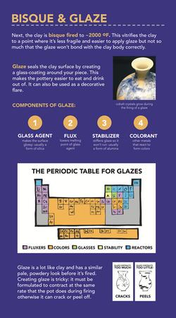 Board 4, Glaze & Bisque