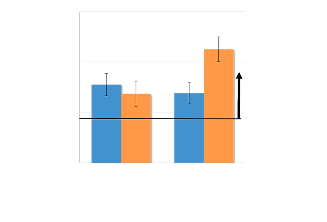 graph of caregiver quality in habla conmigo group vs control