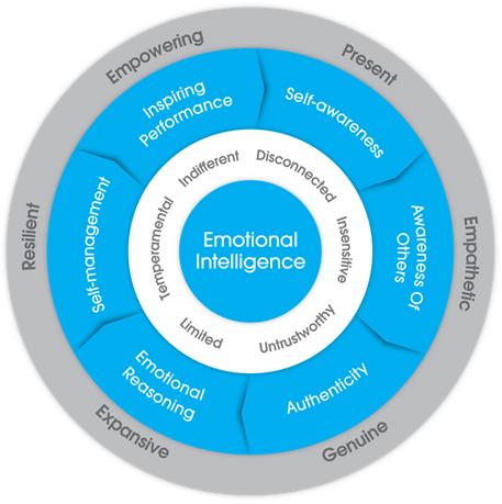 EI Leadership Model