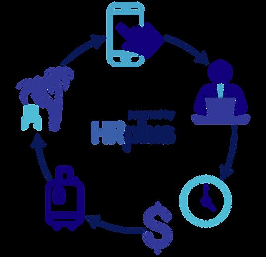 HRplus Software de Recursos Humanos