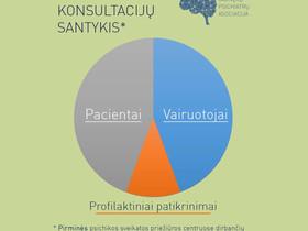 Psichiatrų konsultacijos
