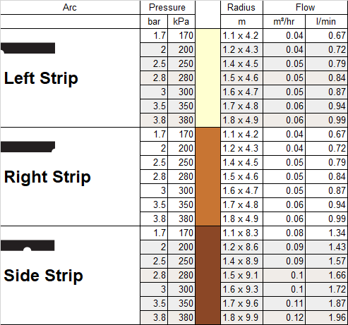 MP Rotator Performance Data Side Strips.