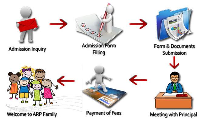 admission-process.jpg