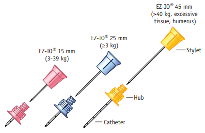 EZ-IO needle sizes