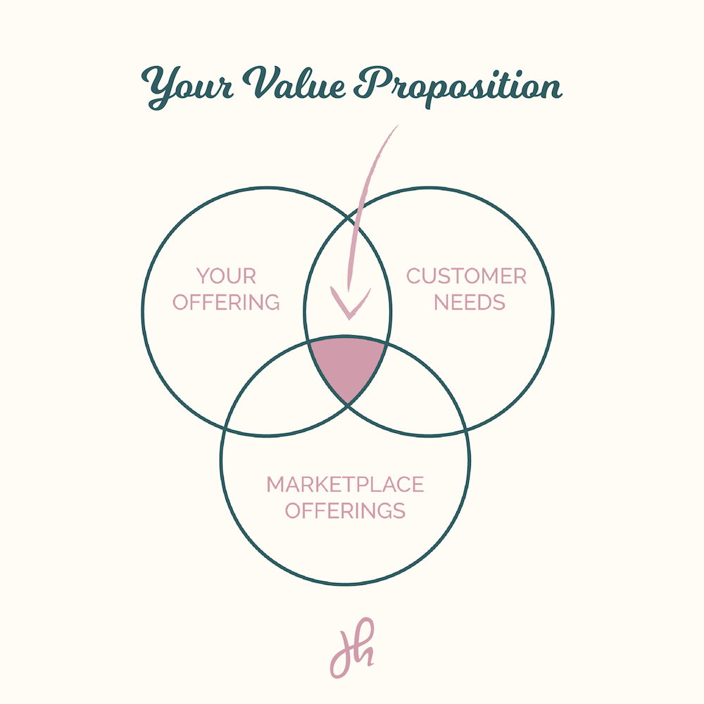 how to write a value proposition
