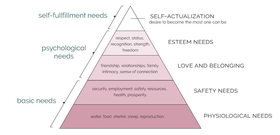 Maslow's Hierarchy of Needs for brand messaging