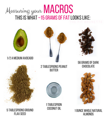 Measuring Your Macros: Fats | How to Include Healthy Fats in Your Diet