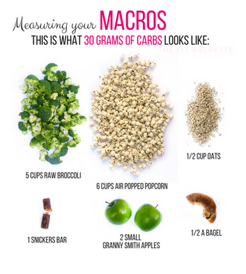 Measuring Your Macros: CARBS | This is What 30 Grams of Carbs Looks Like