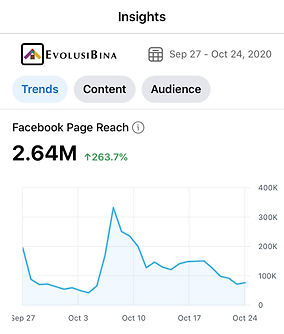 Evolusi-Bina-Facebook-Page-Reach-Insight