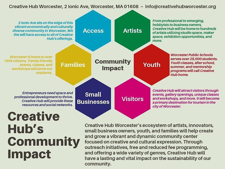 Creative Hub's Impact (1).jpg