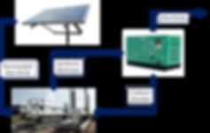 Livolt Power to Methane Simple Schematic