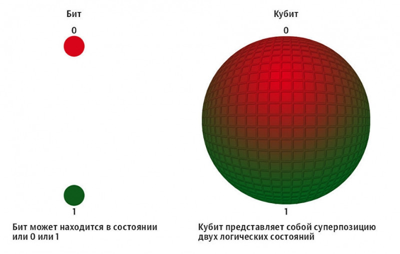Кубит может одновременно принимать состояние 0 и 1
