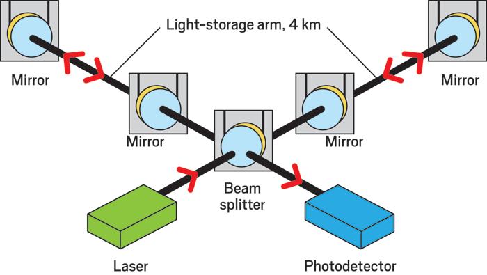 Детекторы лаборатории LIGO