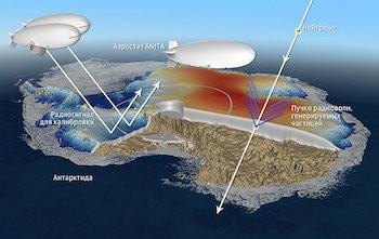 Проект, направленный на детектирование следов нейтрино в ледяном покрове Антарктиды
