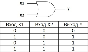 """Логический элемент """"и"""" для классических битов"""