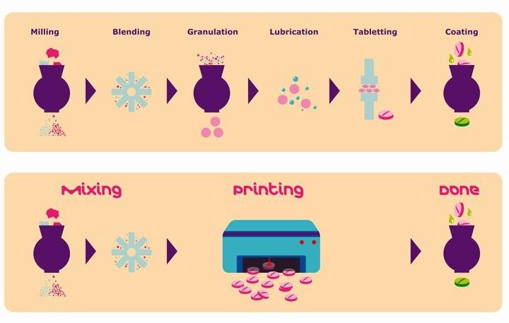 На 3D принтере напечатают таблетки