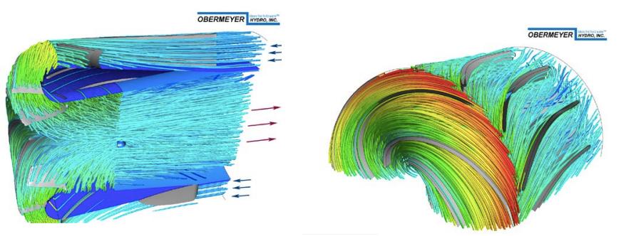 ГИдротурбина нового дизайна разворачивает поток воды на 180 градусов