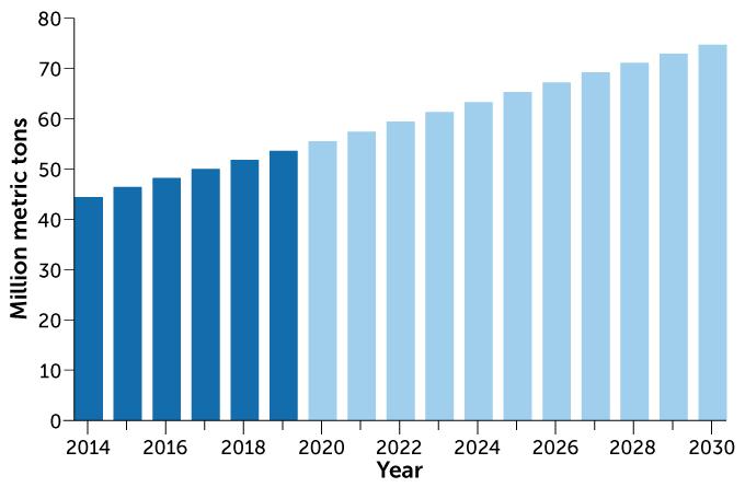 На графике актуальные данные по ежегодным электронным отходам представлены синим цветом, прогнозируемые – голубым.