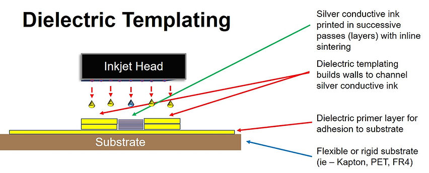 Dielectric Templating 2.jpg