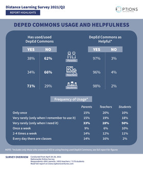HIGHLIGHT: DepEd Commons usage very low in students; high in teachers
