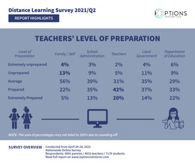 HIGHLIGHT: Teachers well prepared for distance learning, students say