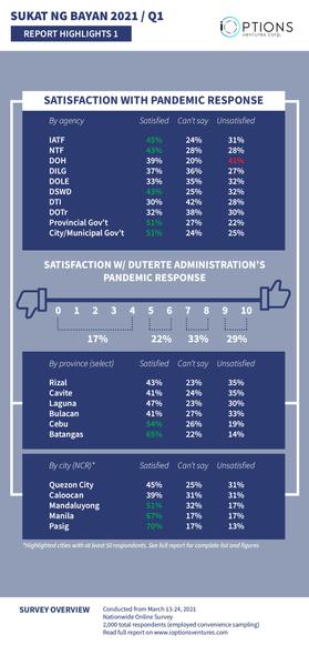 Survey Report: Sukat ng Bayan 2021-Q1
