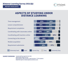 HIGHLIGHT: Students under distance learning program struggle most with time management