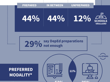 Survey Report: Distance Learning in the Philippines