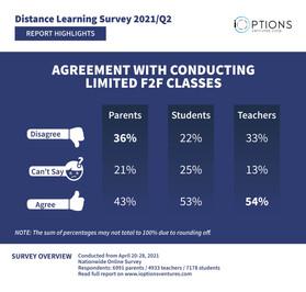 HIGHLIGHT: Most students, teachers agree with resuming F2F classes