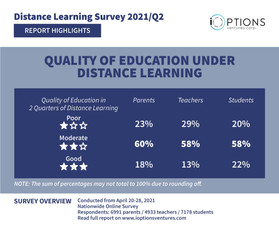 HIGHLIGHT: Parents, teachers, students say quality of education under distance learning is moderate