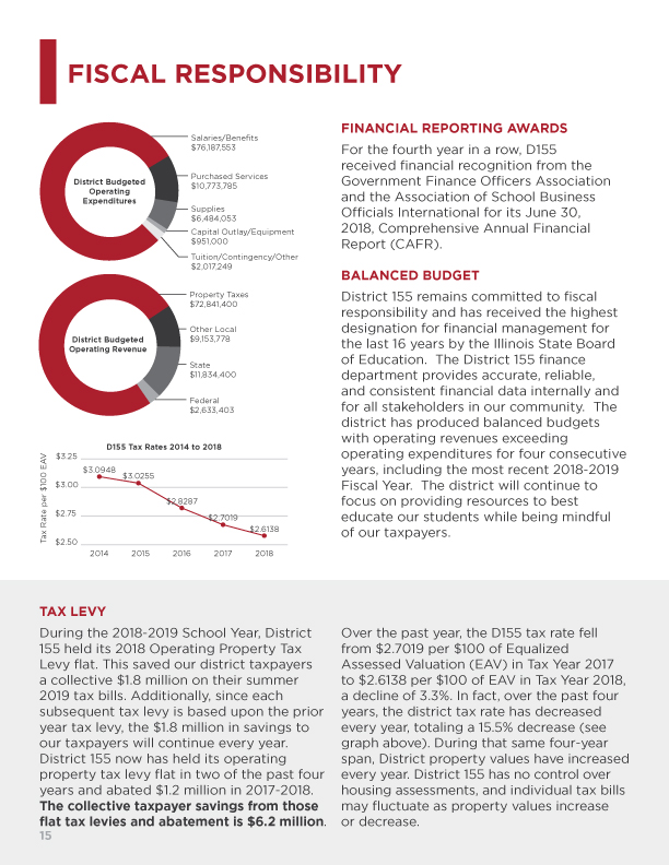 D155 Annual Report Pg 15