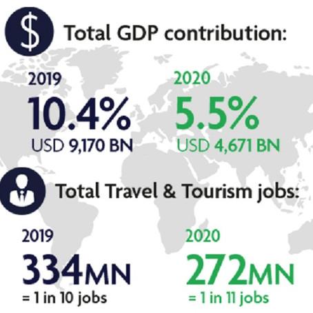 WTTC revela impactante pérdida en el sector mundial de viajes y turismo