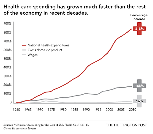 Health Care Spending.png