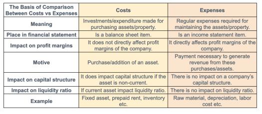 Beban vs Biaya