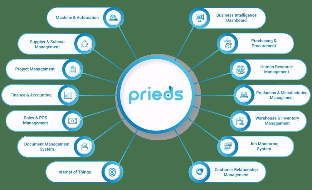 modul ERP Prieds