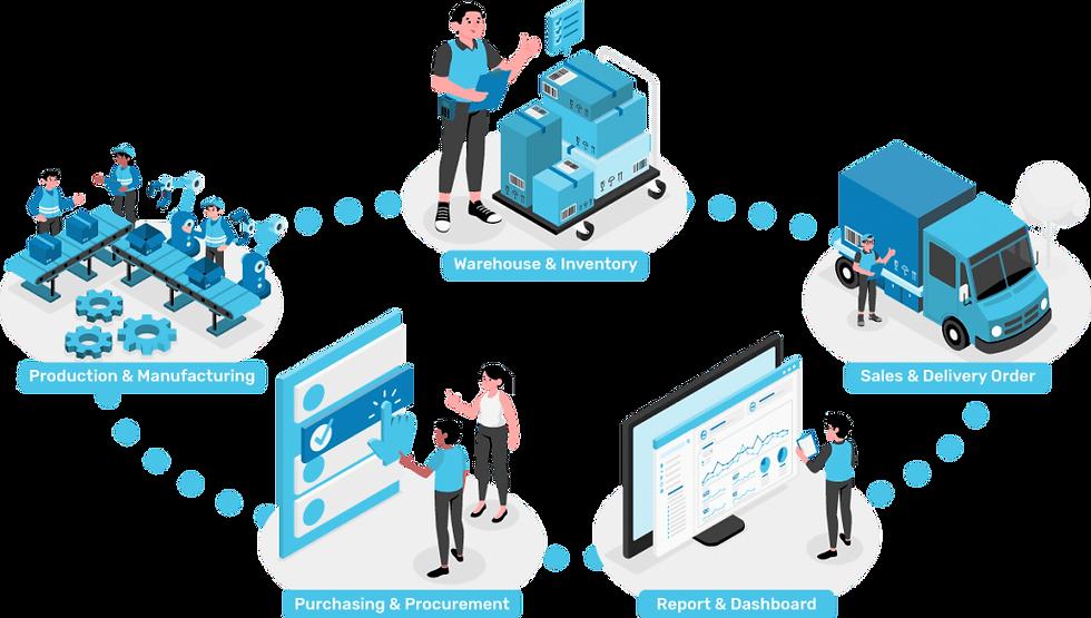 smart warehouse management system - PRIEDS