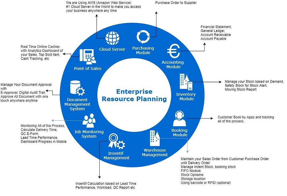 Modul - modul sistem ERP yang dapat digunakan dalam bisnis.