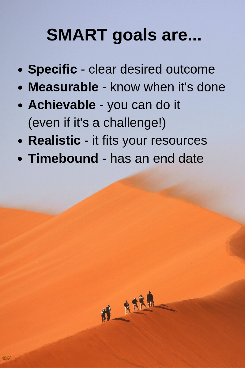 SMART goal overview - specific, measurable, achievable, realistic, time bound