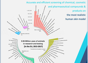 Cruelty-Free skin testing by REVIVO BioSystems