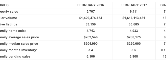 Houston MLS Report for February 2017