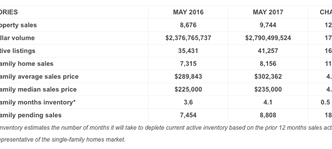 Houston Home Sales and Rentals Heat Up in May