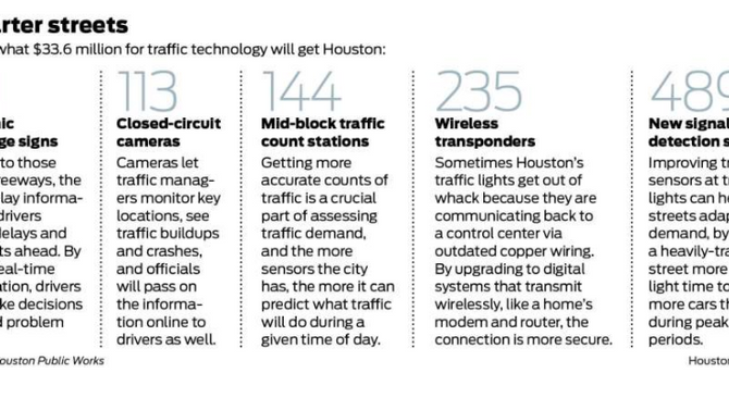 Houston streets are about to get smarter