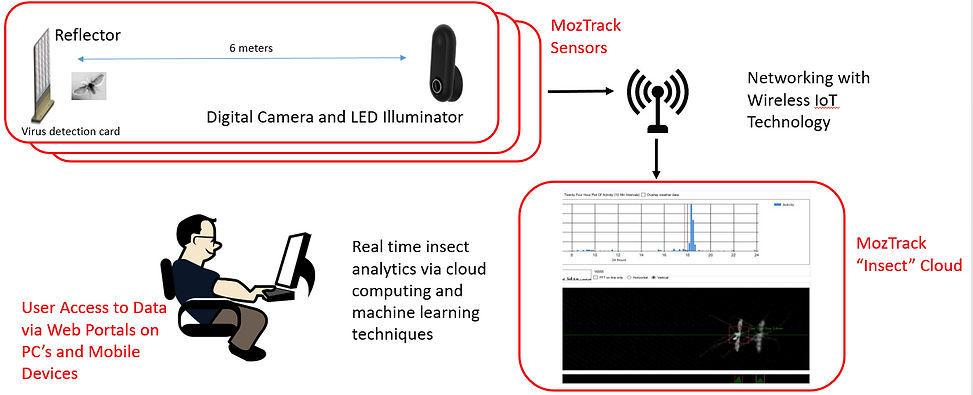 Mosquito Tracking System Design