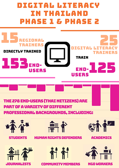 Cybersecurity - Phase 1&2 Digital Litera