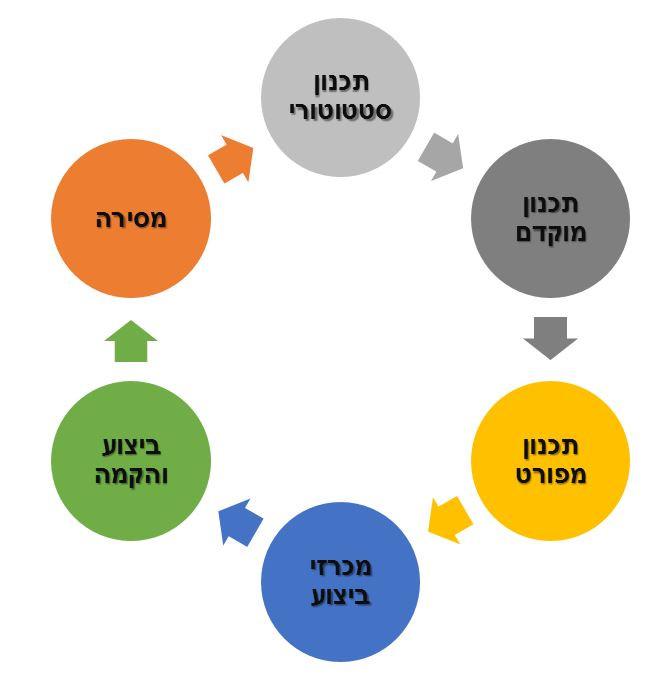 מחזור ניהול הסיכונים בפרויקט